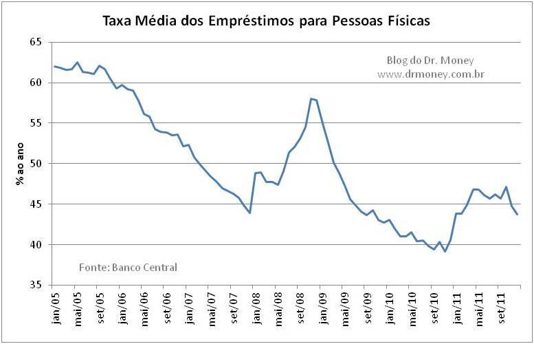 Taxa-media-dos-emprestimos.jpg